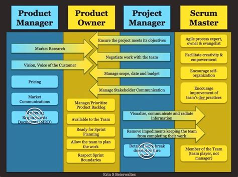 Product Manager Mba Graduate by 17 Best Images About Scrum Product Owner On