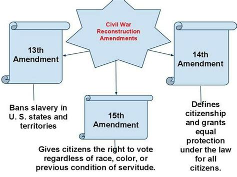 14th Amendment Worksheet by 13th 14th And 15th Amendments 5th Grade