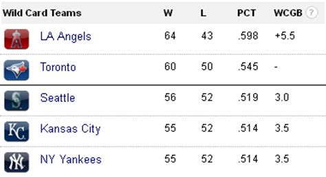 Wild Card Mlb Standings by Scoreboard Watching A L Division And Wild Card Races