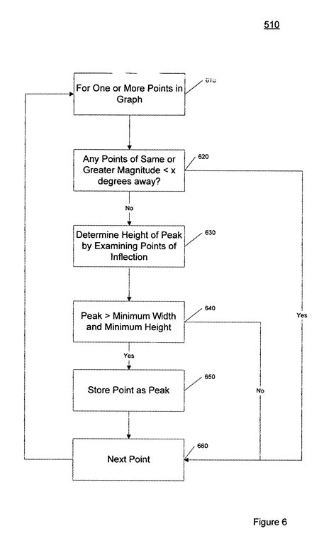 sketch diffraction pattern patent us7372941 system and method for matching