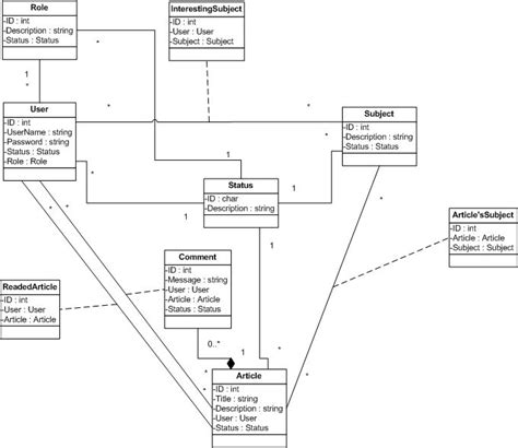 class diagram use class diagram when to use uml association classes