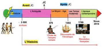 histoire de comprendre le temps ou le temps de comprendre