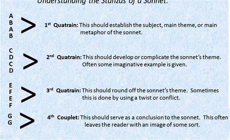 sonnet template how to write a sonnet poem essayhelljumper x fc2