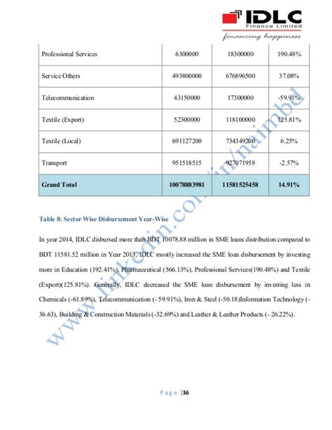 section 35 loans an evaluation of sme loan distribution of idlc finance ltd