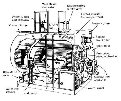 tugboat logic mechanical engineering ship s steam system