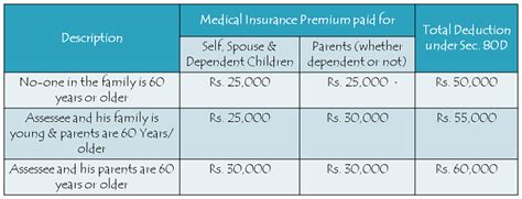 deductions under section 80d how health insurance helps in tax planning