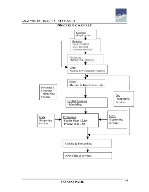 Mba Project Report On Flow Statement Analysis by Analysis Of Financial Statement Kirloskar Project Report
