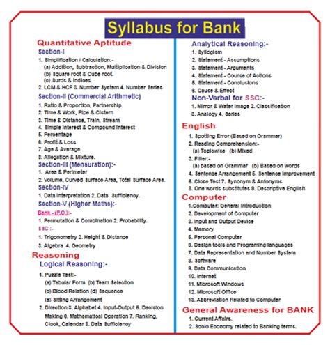 Mba In Banking Syllabus by Professional Academy Top Mba Coaching In Patna Best