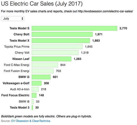 electric cars 2017 100 electric car sales up 86 in 2017 us electric car