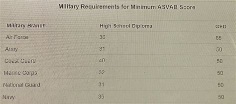 sections of asvab how does the military calculate the score on the asvab