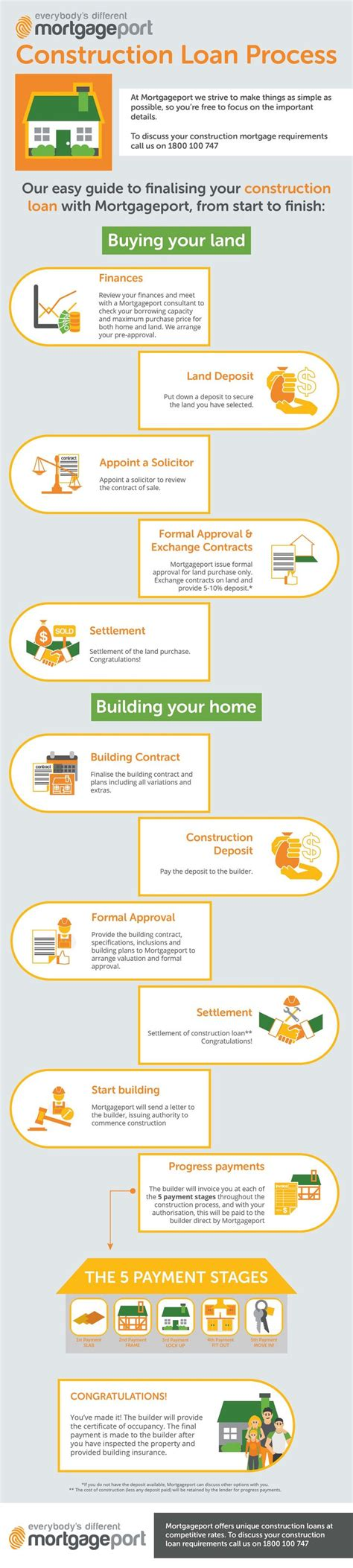 building a house loan process top 25 ideas about construction process on pinterest building a house cost building