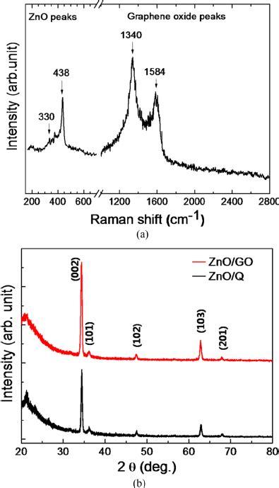 xrd pattern shift a raman shift of zno go and b xrd patterns of zno q