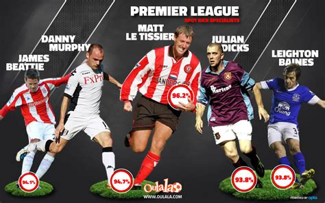 epl history who is the best penalty taker in premier league history