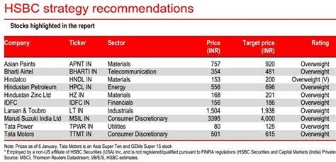 best stocks to buy top 10 stocks to buy now by hsbc