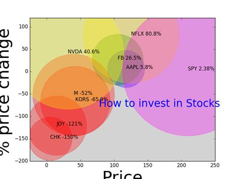 stocks to invest in how to invest in stocks tradingninvestment