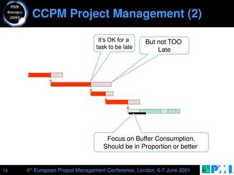 project management 2 ppt a critical look at critical chain project management