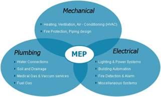 mep training kollam hvac plumbing piping electrical