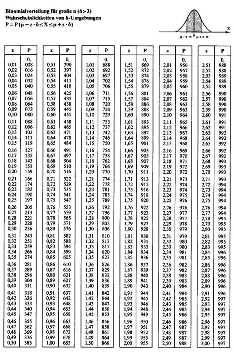 standardnormalverteilung tabelle unterrichtsmaterialien im fach mathematik