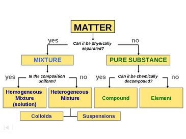 classification of matter flowchart classification of matter according to physical state