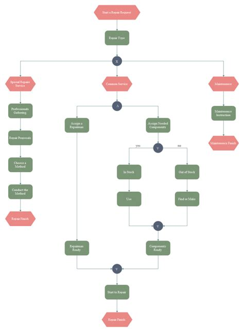 event driven process chain examples