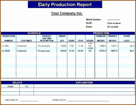 production status report template 10 production expense report template sletemplatess