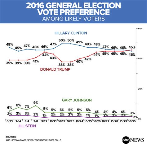 Whats Happening With Vote In The Poll by Althouse Abc News Washington Post Tracking Poll Has A 13