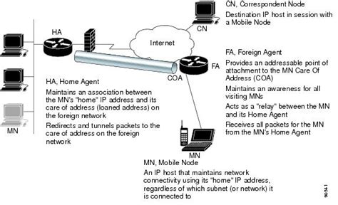 mobile ip mobile ip cisco support community
