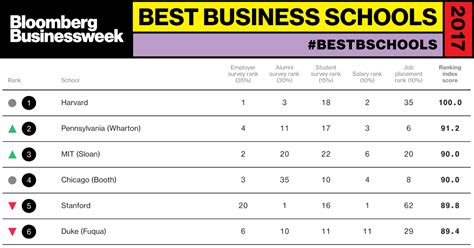 Us News Mba Rankings 2017 by Best Business Schools 2017 Bloomberg Businessweek