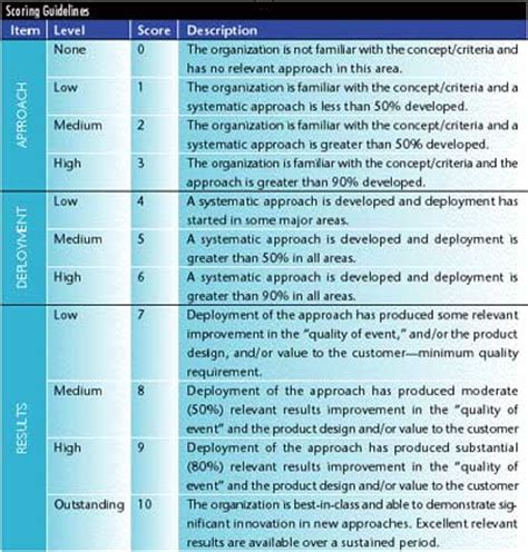 qsas design guidelines guidelines for six sigma design reviews part one