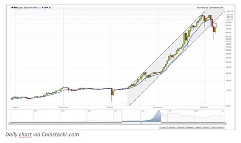 bitcoin graph trend spotting how to identify trends in bitcoin price charts