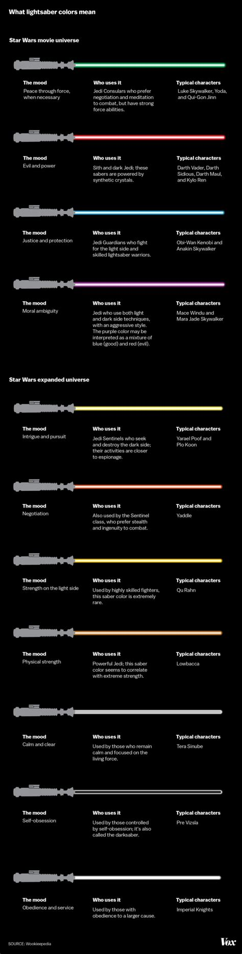 all lightsaber colors and meanings wars lightsaber colors what they and who uses