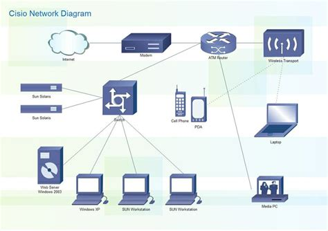 cisco topology software 1000 images about network diagram on