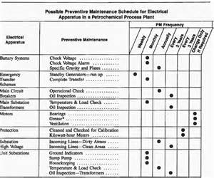 copc table f template electrical preventative maintenance checklist i should