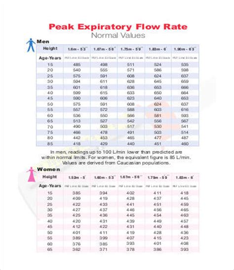 peak flow chart peak flow charts