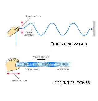 Are Light Waves Transverse by Igcse Physics Properties Of Waves
