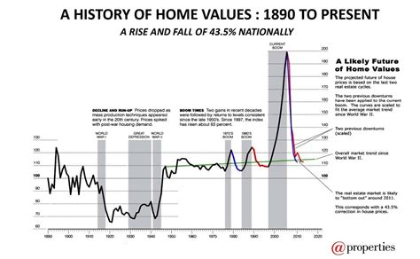 value of house a history of home values
