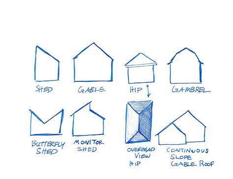 Gable Roof Designs Styles Words Of The Week Shed Gable And Hip Maine Coast