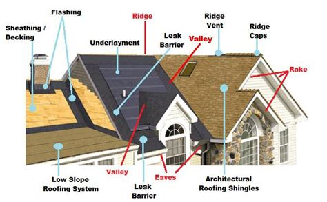 cupola diagram home improvement measure your roof parts with the