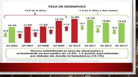 tasa de desempleo en puerto rico graficas el desempleo en puerto rico