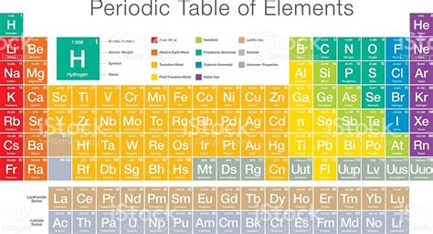 periodic table 187 modern periodic table images hd