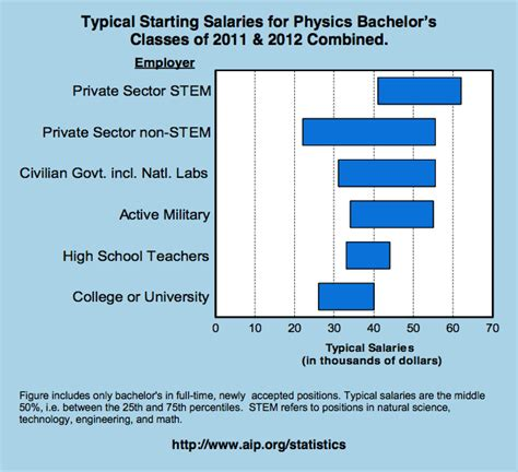 Nc State Mba Salary by Salary Data For B S Physics Graduates Physics High