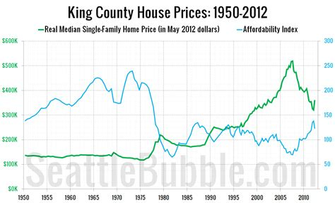 the housing value of every county in the u s metrocosm king county home prices affordability 1950 q2 2012