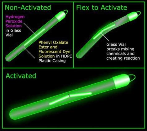 how to mix glow in the powder with paint glow paint glow paint glow powder that glows in