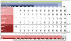 business forecast spreadsheet template financial projections open source business development
