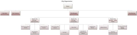 100 company structure template small intestine diagram