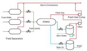 oilfield tank battery diagram oilfield wiring diagram free