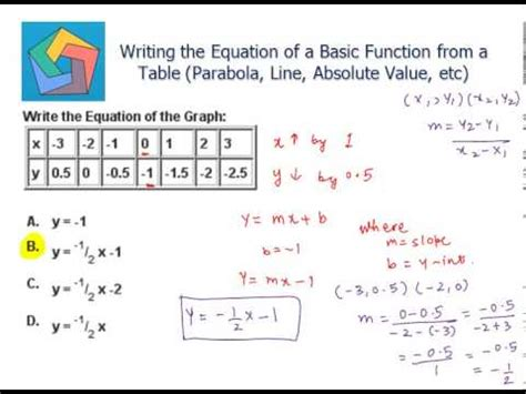 how to find the table writing the equation of a basic function from a table
