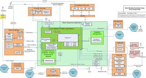 design performance graphics inc graphic design