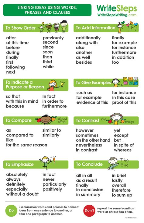 Linking Words To Conclude An Essay by Ws207 Poster Transition Words Proof4 Vocabulary