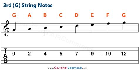 note g guitar strings notes chart tab info master the fretboard